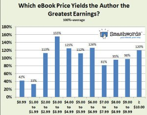 Most Profitable Price Point for Books